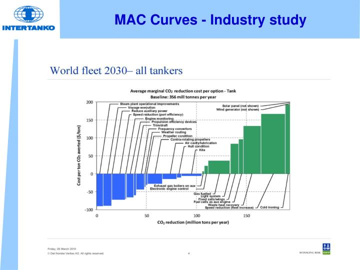 MAC Curves - Industry study