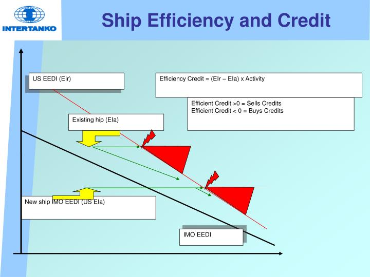 Ship Efficiency and Credit