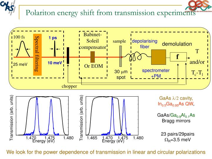 Polariton energy shift from transmission experiments
