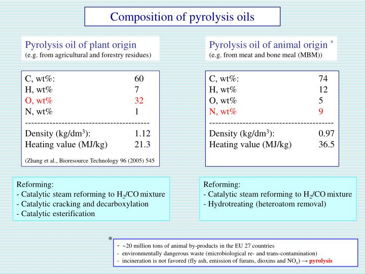 Composition of pyrolysis oils