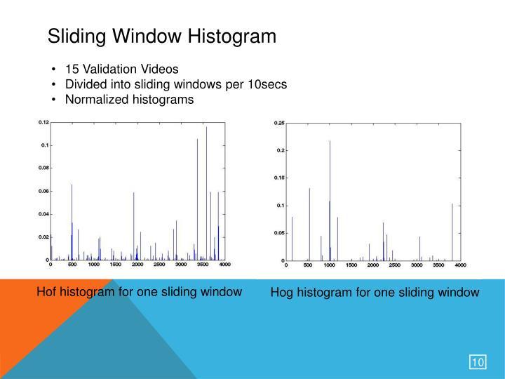Sliding Window Histogram