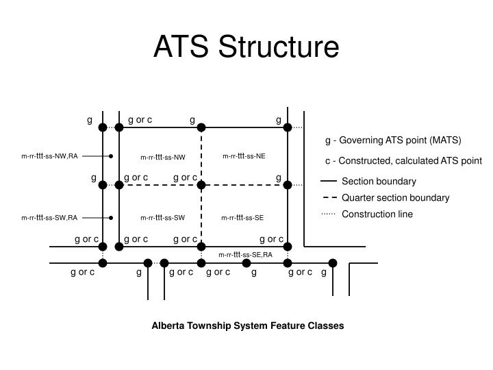 ATS Structure