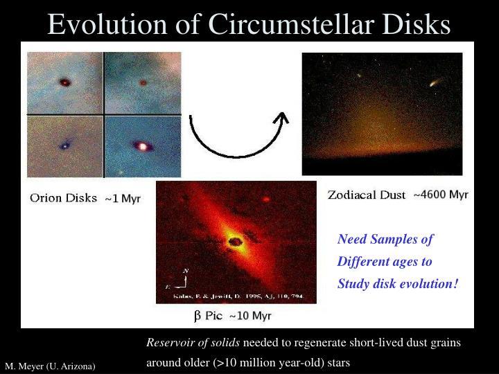 Evolution of Circumstellar Disks