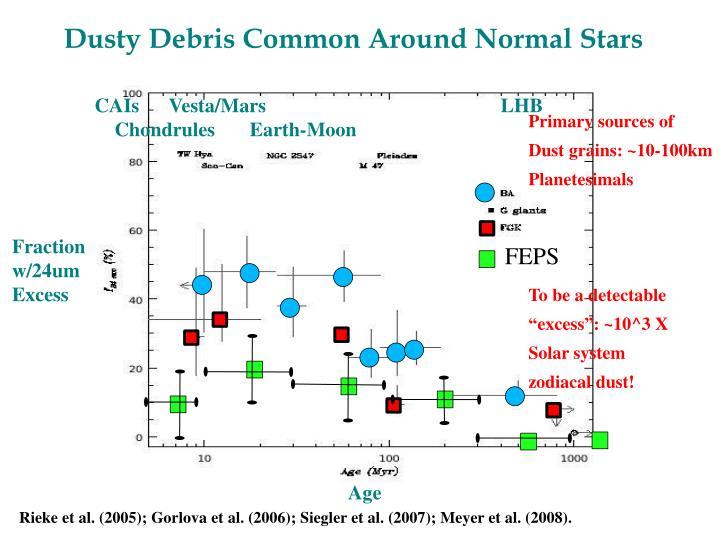 Dusty Debris Common Around Normal Stars