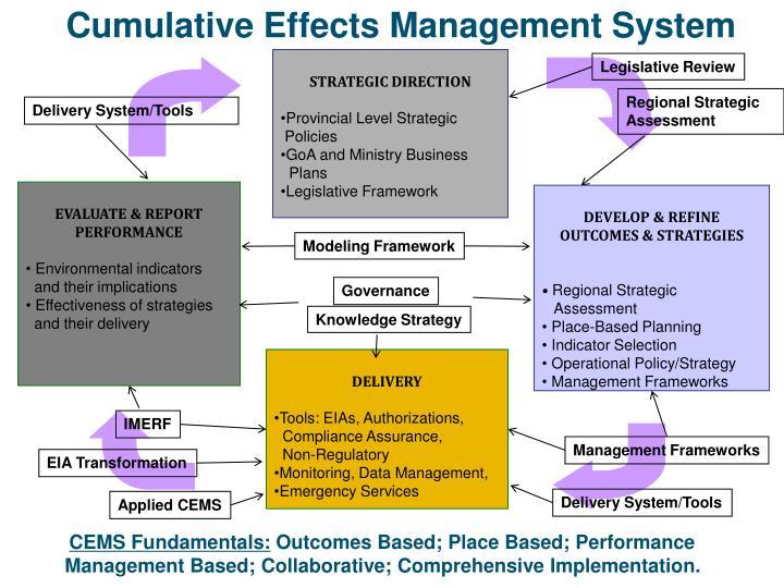 Cumulative Effects Management System