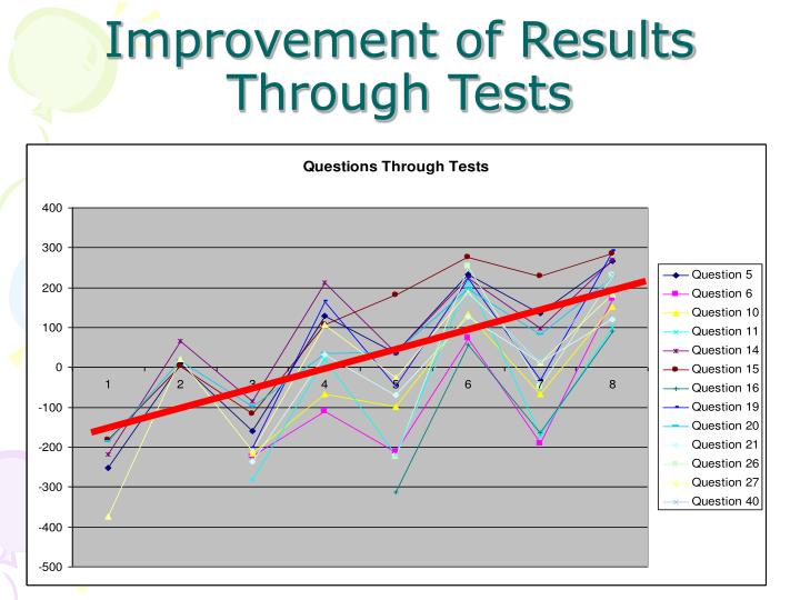 Improvement of Results Through Tests