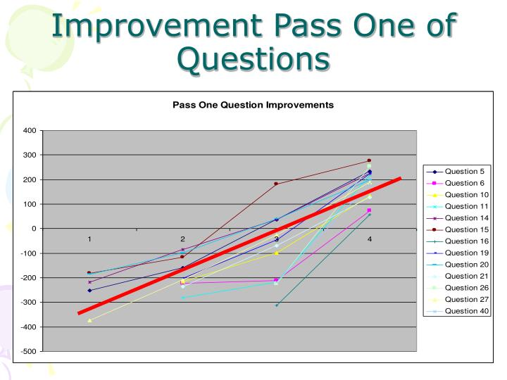 Improvement Pass One of Questions