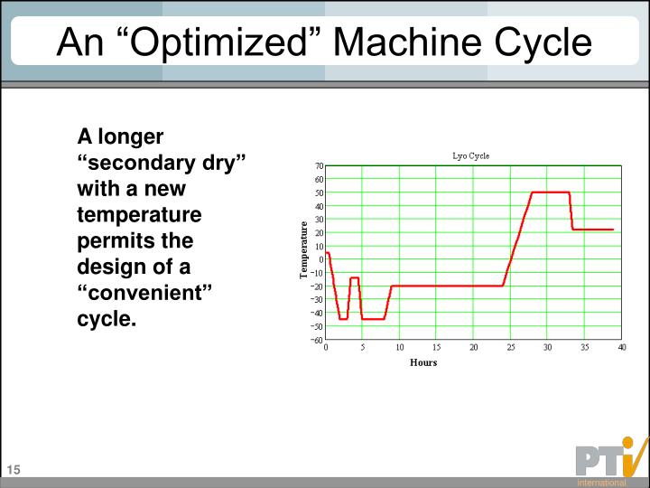 "An ""Optimized"" Machine Cycle"