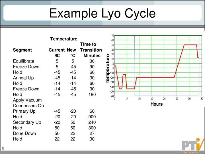 Example Lyo Cycle