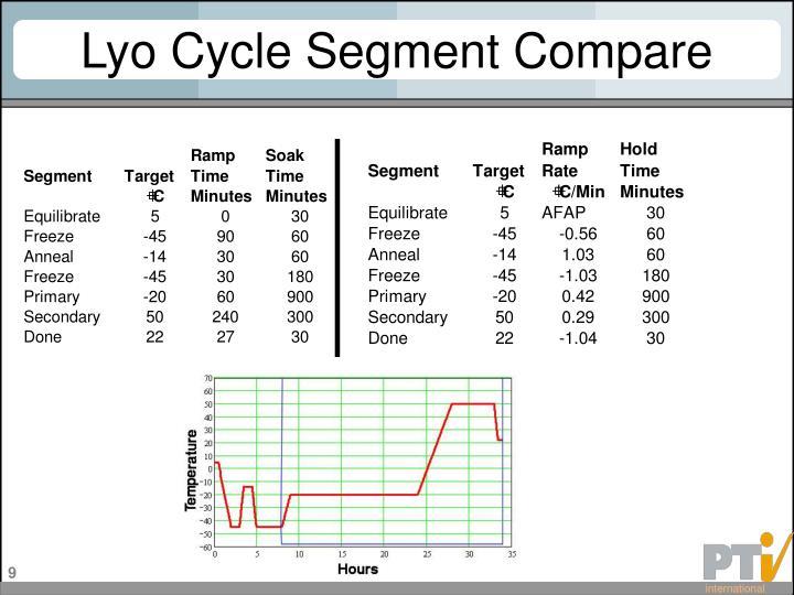 Lyo Cycle Segment Compare