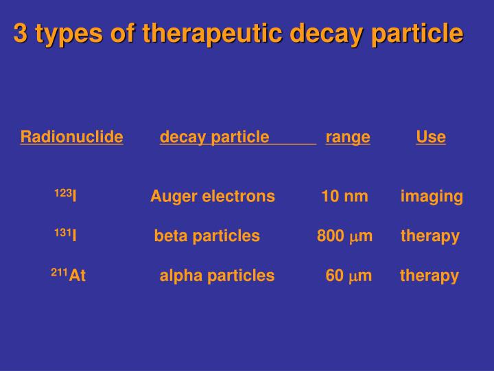3 types of therapeutic decay particle