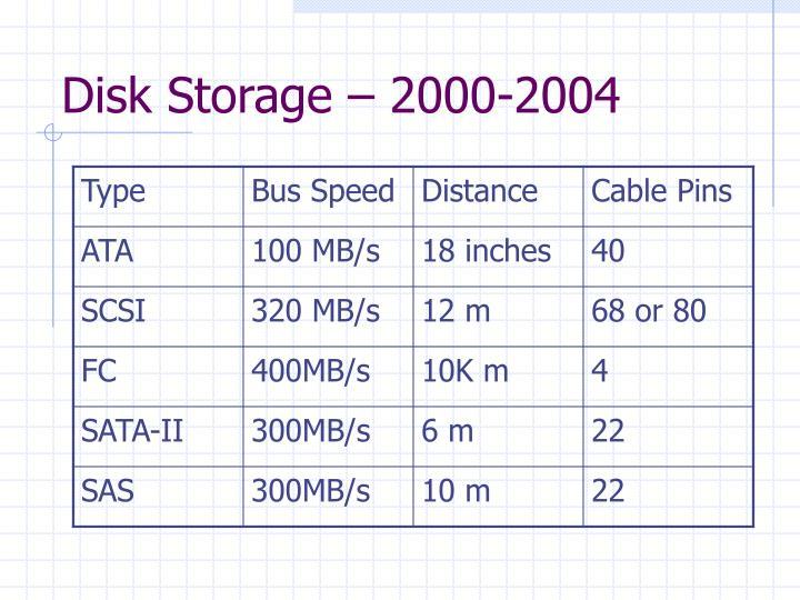 Disk storage 2000 2004