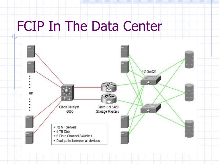 FCIP In The Data Center