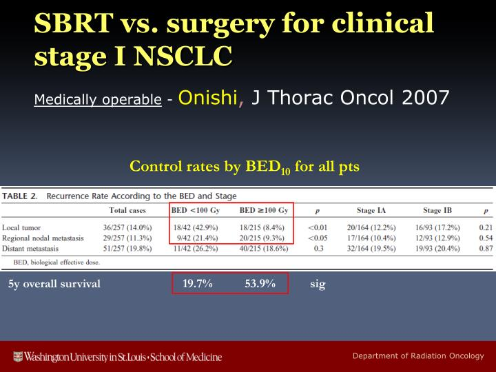 SBRT vs. surgery for clinical stage I NSCLC