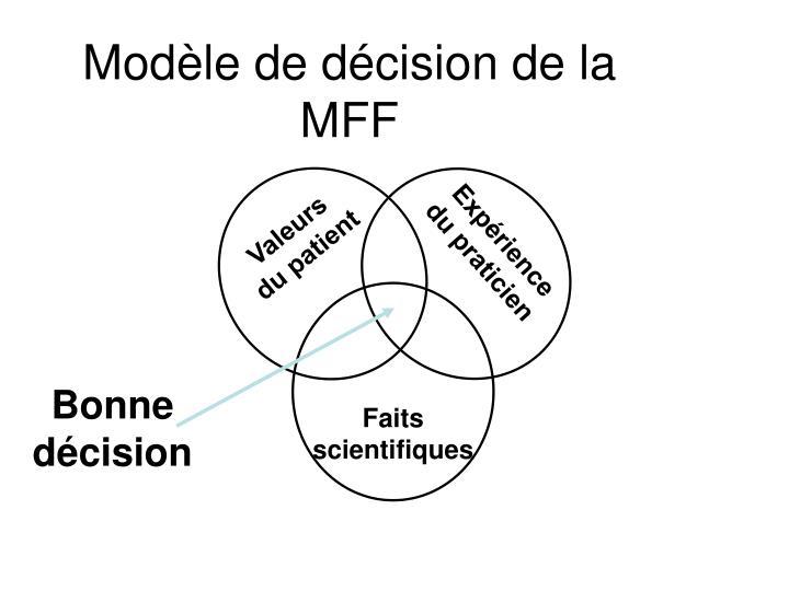 Modèle de décision de la MFF