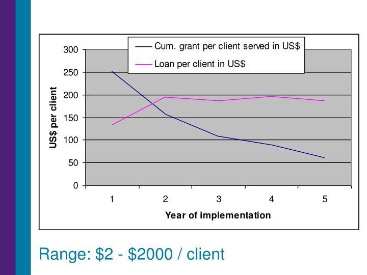 Range: $2 - $2000 / client