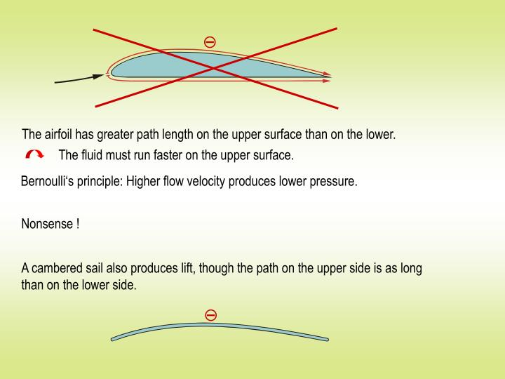The airfoil has greater path length on the upper surface than on the lower.