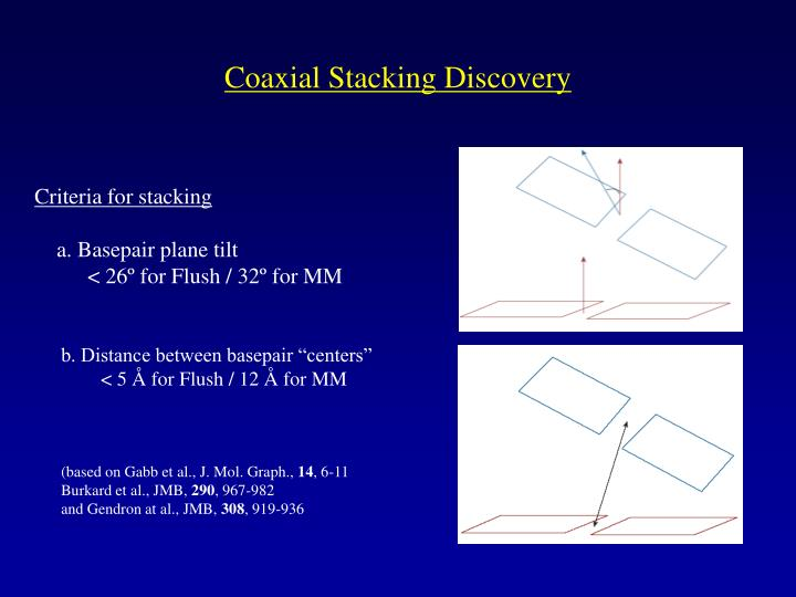 Coaxial Stacking Discovery