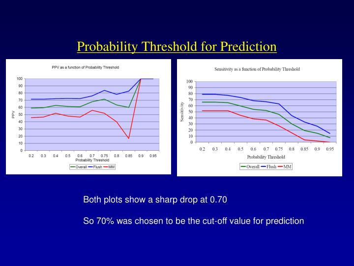 Probability Threshold for Prediction
