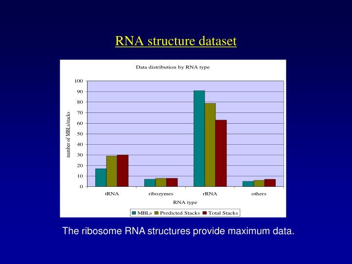 RNA structure dataset