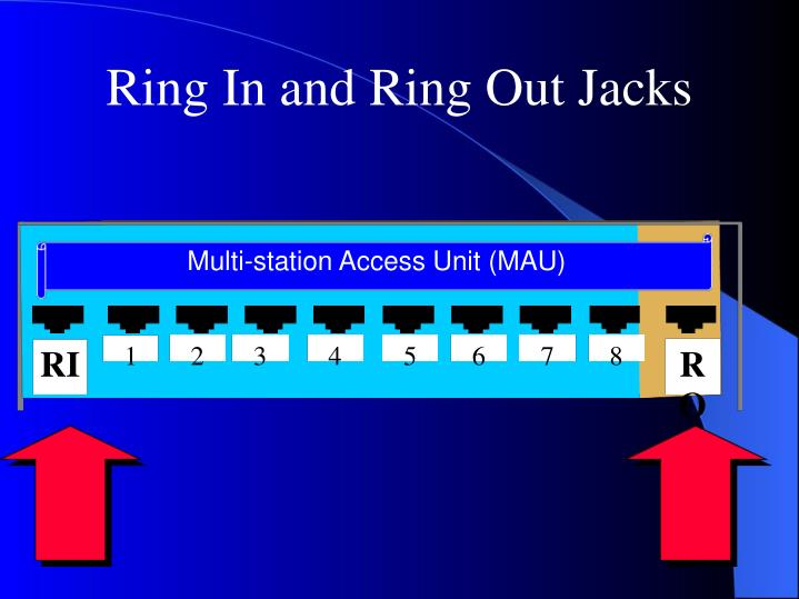 Ring In and Ring Out Jacks