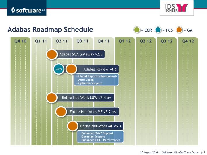 Adabas Roadmap Schedule