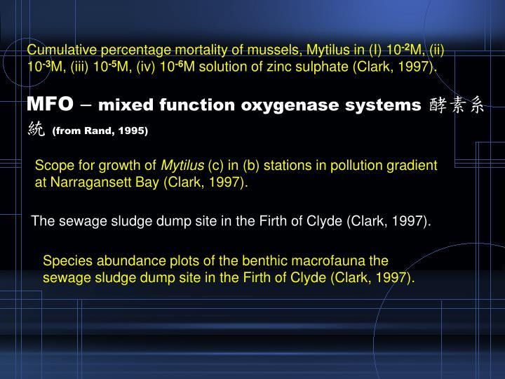 Cumulative percentage mortality of mussels, Mytilus in (I) 10