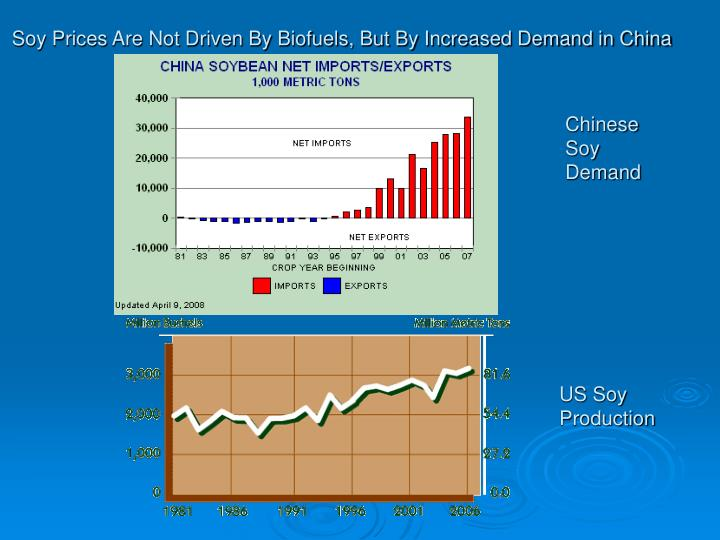 Soy Prices Are Not Driven By Biofuels, But By Increased Demand in China