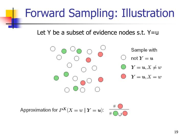 Forward Sampling: Illustration