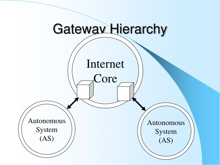 Gateway Hierarchy