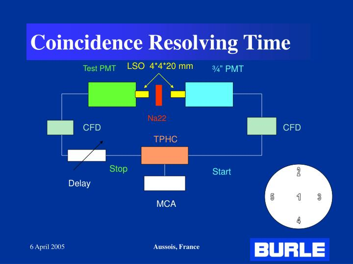 Coincidence Resolving Time