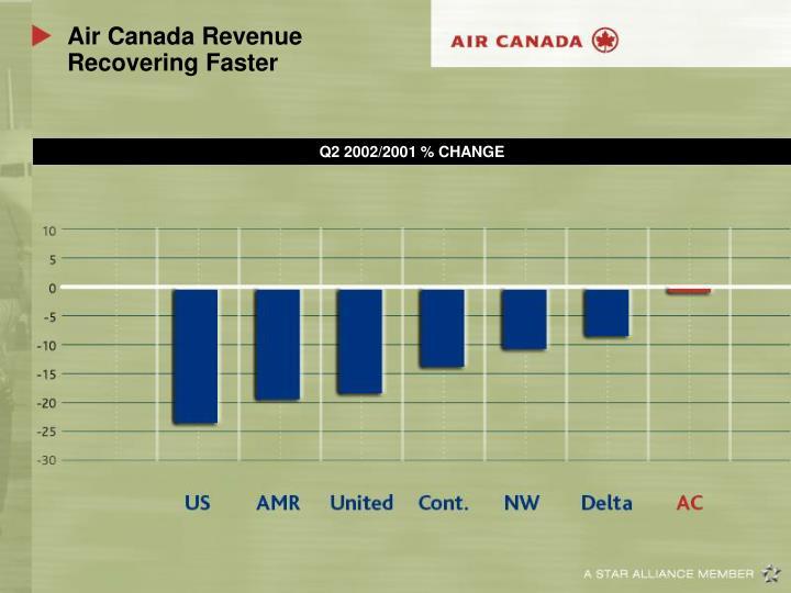 Air Canada Revenue