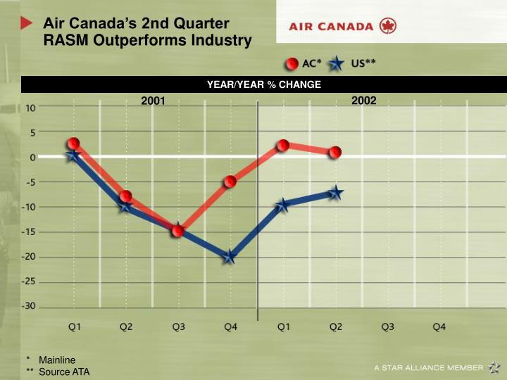 Air Canada's 2nd Quarter