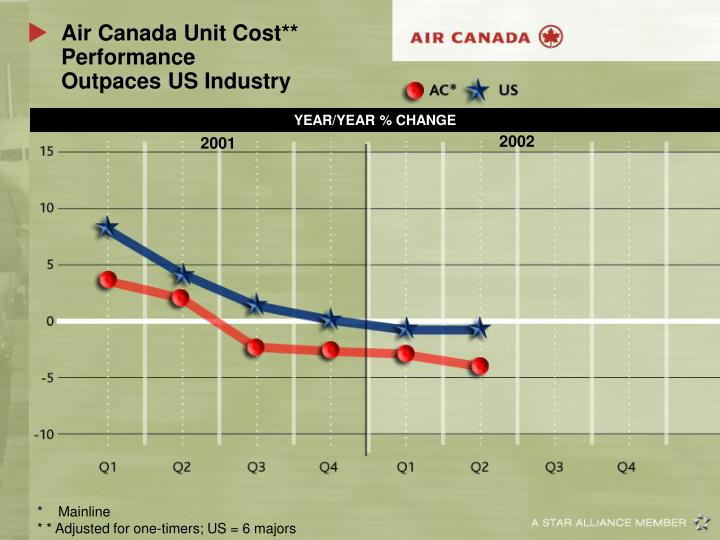 Air Canada Unit Cost** Performance