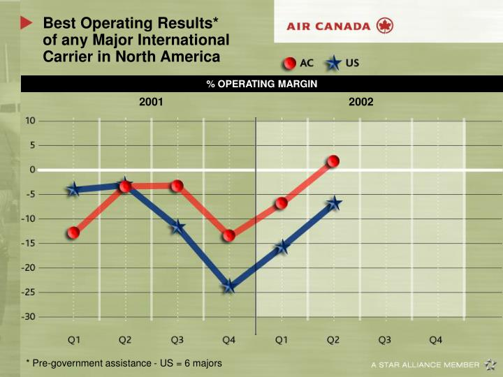 Best operating results of any major international carrier in north america