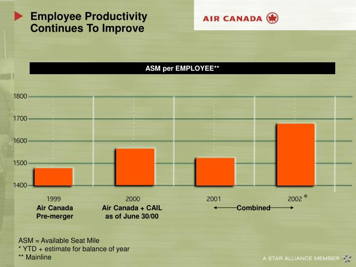 Employee Productivity Continues To Improve