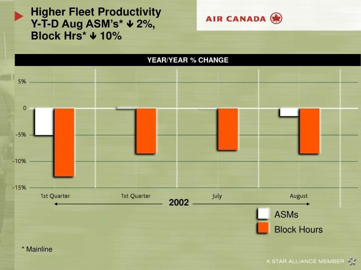 Higher Fleet Productivity