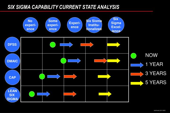 SIX SIGMA CAPABILITY CURRENT STATE ANALYSIS
