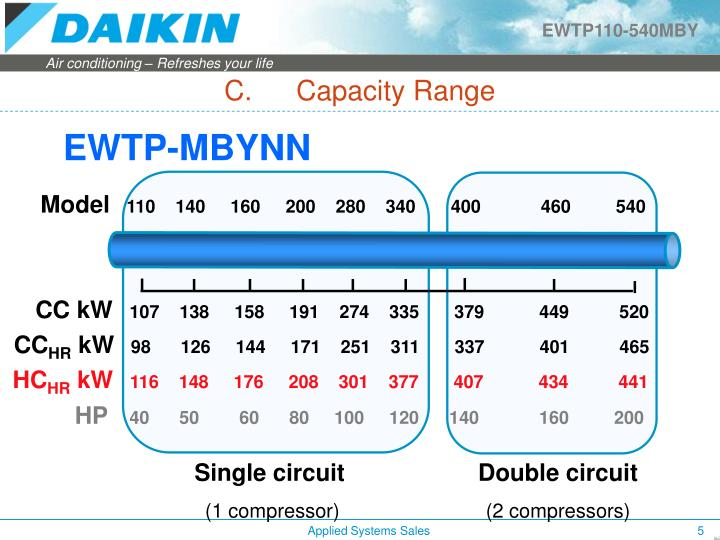 C.Capacity Range