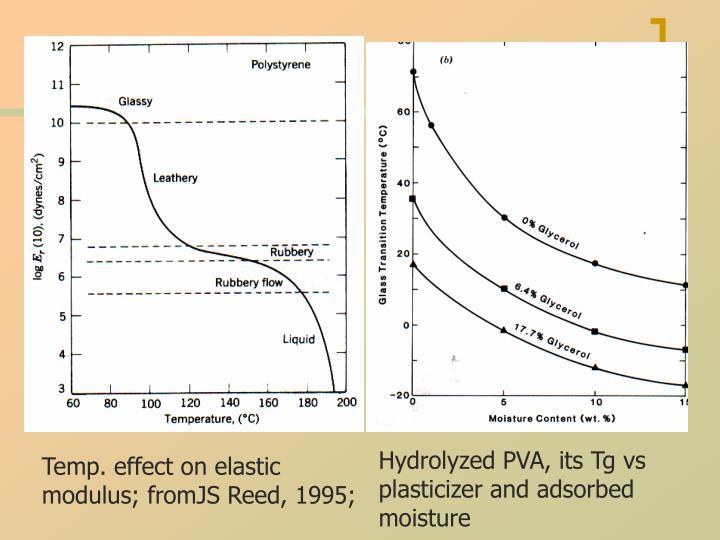 Hydrolyzed PVA, its Tg vs plasticizer and adsorbed moisture