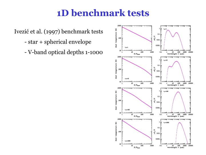 1D benchmark tests
