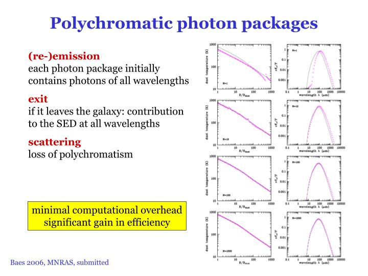 Polychromatic photon packages