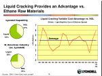 liquid cracking provides an advantage vs ethane raw materials