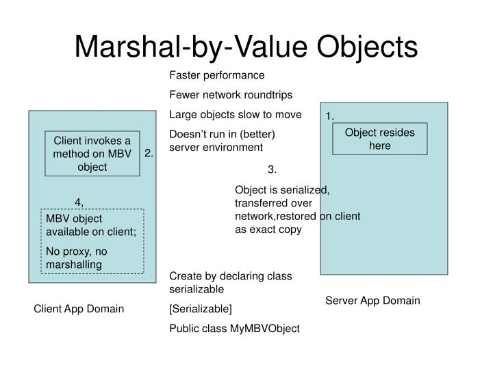 Marshal-by-Value Objects