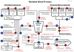 biodiesel blend process