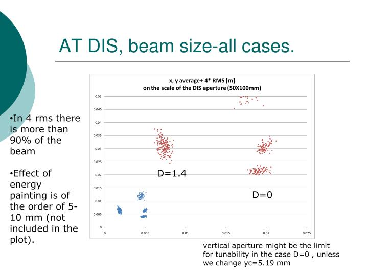 AT DIS, beam size-all cases.