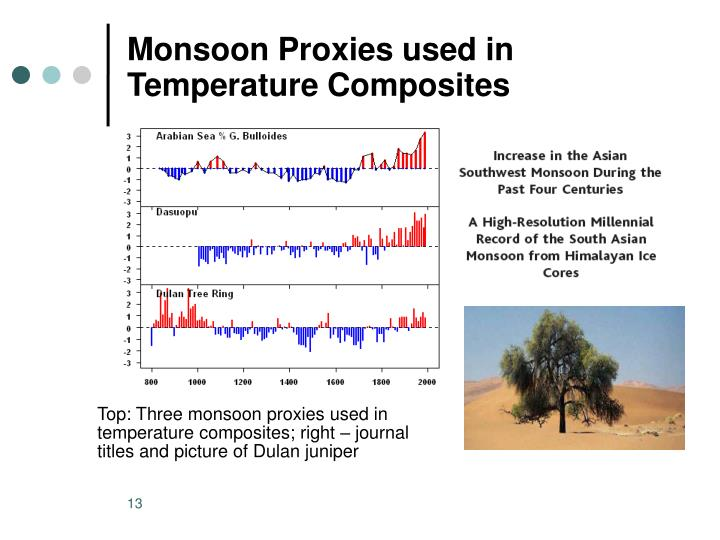 Monsoon Proxies used in Temperature Composites