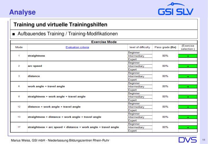 Training und virtuelle Trainingshilfen