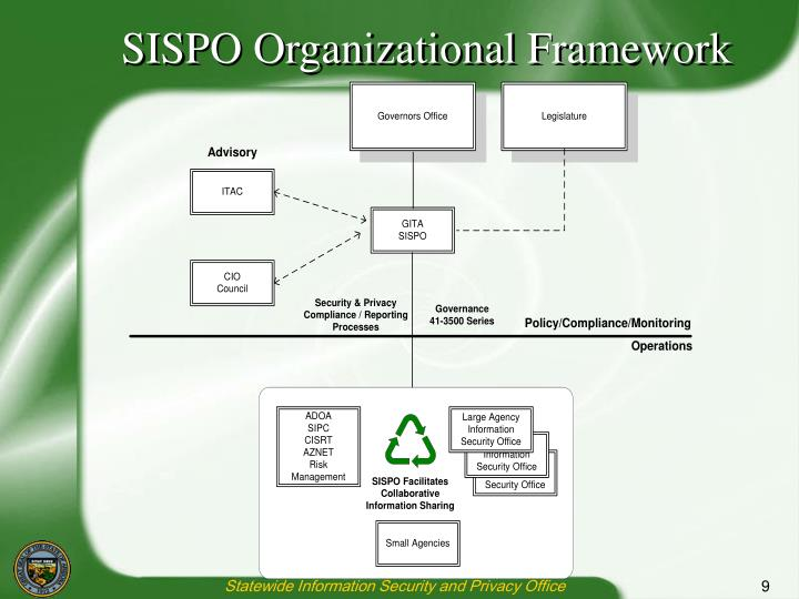 SISPO Organizational Framework