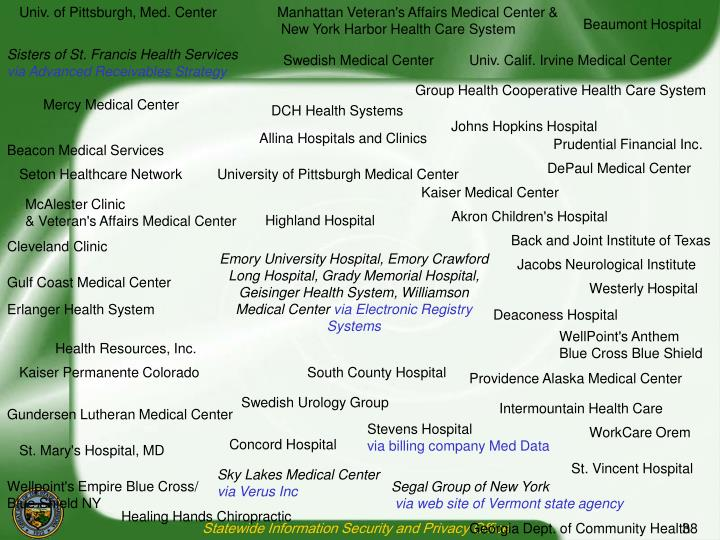 Univ. of Pittsburgh, Med. Center
